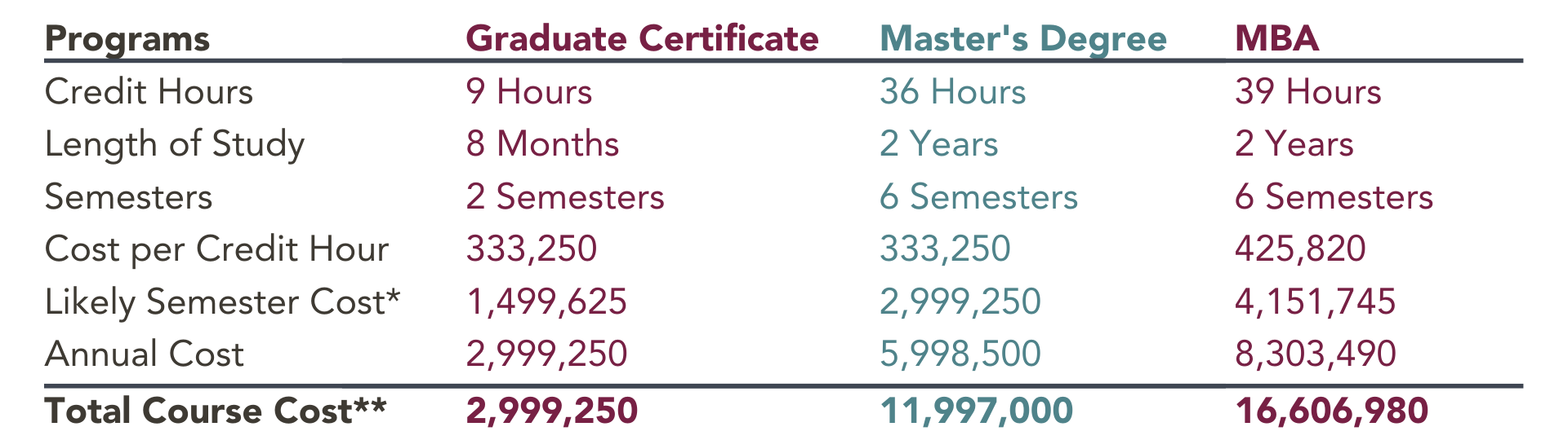 Master's Degree 36 Hours 2 Years 6 Semesters 333,250 2,999,250 5,998,500 11,997,000-5