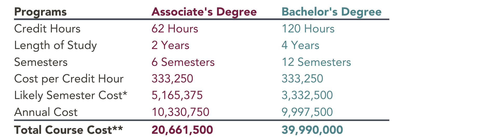 Master's Degree 36 Hours 2 Years 6 Semesters 333,250 2,999,250 5,998,500 11,997,000
